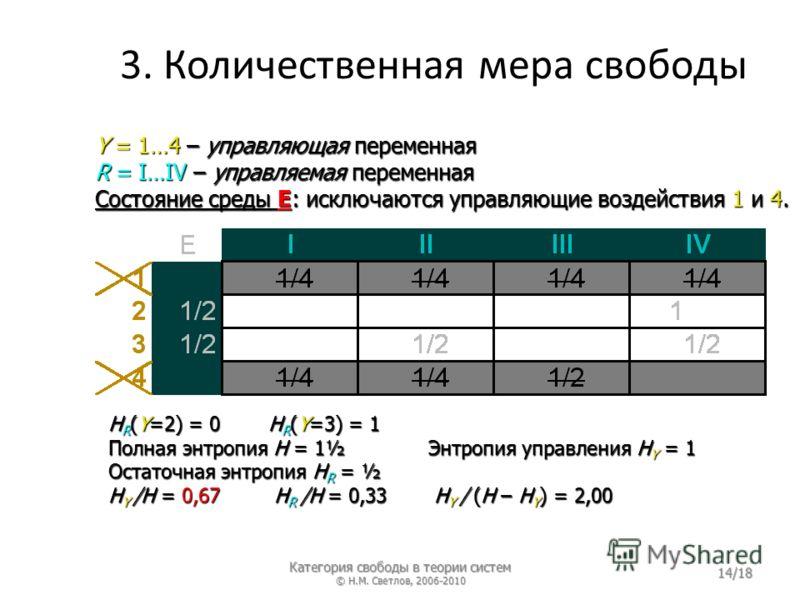 3. Количественная мера свободы Y = 1…4 – управляющая переменная R = I…IV – управляемая переменная Состояние среды E: исключаются управляющие воздействия 1 и 4. H R (Y=2) = 0H R (Y=3) = 1 Полная энтропия H = 1½Энтропия управления H Y = 1 Остаточная эн