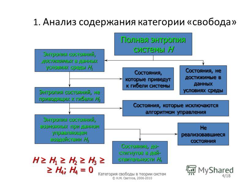 1. Анализ содержания категории «свобода» 4/18 Полная энтропия системы H Состояния, не достижимые в данных условиях среды Энтропия состояний, достижимых в данных условиях среды Состояния, которые приведут к гибели системы Энтропия состояний, достижимы