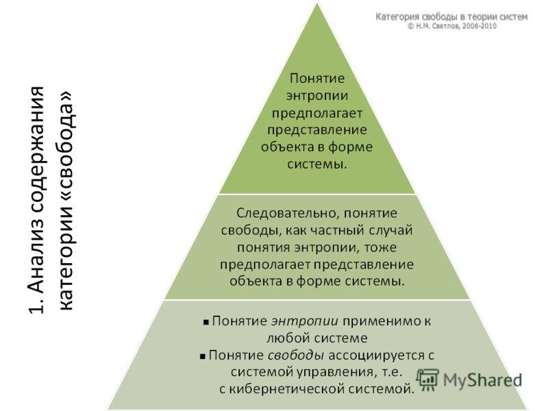 1. Анализ содержания категории «свобода» Категория свободы в теории систем © Н.М. Светлов, 2006-2010