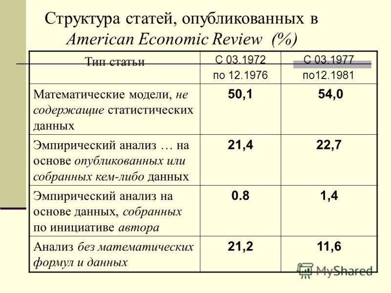Структура статей, опубликованных в American Economic Review (%) Тип статьи С 03.1972 по 12.1976 С 03.1977 пo12.1981 Математические модели, не содержащие статистических данных 50,1 54,0 Эмпирический анализ … на основе опубликованных или собранных кем-