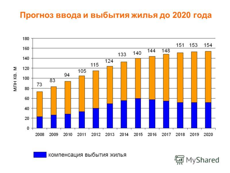 компенсация выбытия жилья Прогноз ввода и выбытия жилья до 2020 года млн кв. м