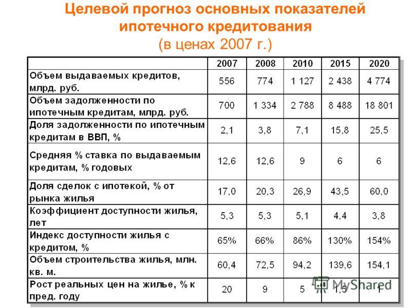 Целевой прогноз основных показателей ипотечного кредитования (в ценах 2007 г.)