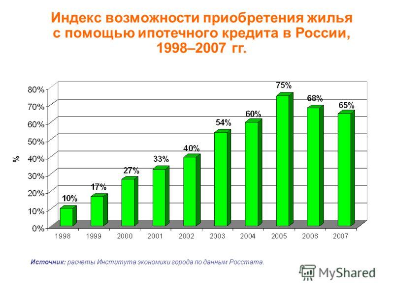 Индекс возможности приобретения жилья с помощью ипотечного кредита в России, 1998–2007 гг. Источник: расчеты Института экономики города по данным Росстата.