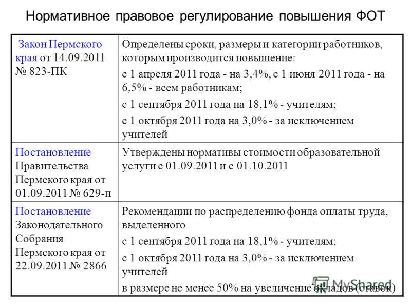 Нормативное правовое регулирование повышения ФОТ Закон Пермского края от 14.09.2011 823-ПК Определены сроки, размеры и категории работников, которым производится повышение: с 1 апреля 2011 года - на 3,4%, с 1 июня 2011 года - на 6,5% - всем работника