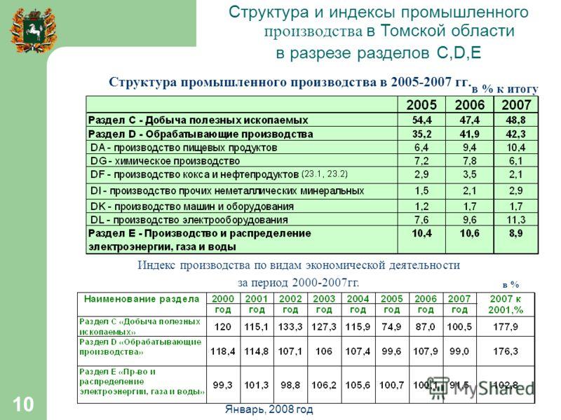 Январь, 2008 год 10 Структура промышленного производства в 2005-2007 гг. в % к итогу Индекс производства по видам экономической деятельности за период 2000-2007гг. в % Структура и индексы промышленного производства в Томской области в разрезе раздело