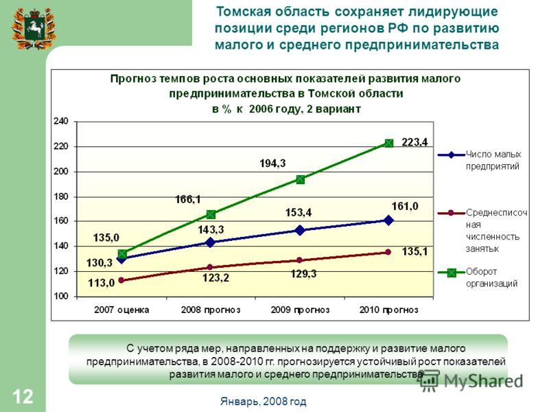 Январь, 2008 год 12 C учетом ряда мер, направленных на поддержку и развитие малого предпринимательства, в 2008-2010 гг. прогнозируется устойчивый рост показателей развития малого и среднего предпринимательства Томская область сохраняет лидирующие поз