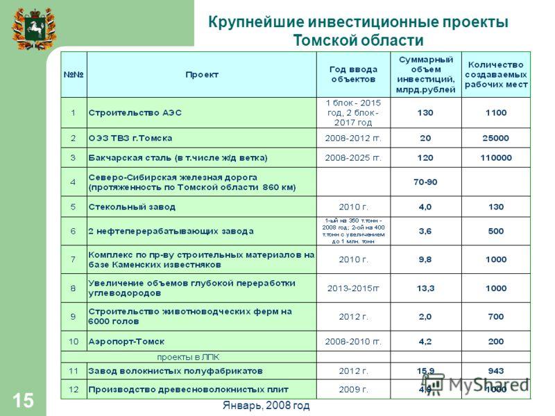 Январь, 2008 год 15 Крупнейшие инвестиционные проекты Томской области