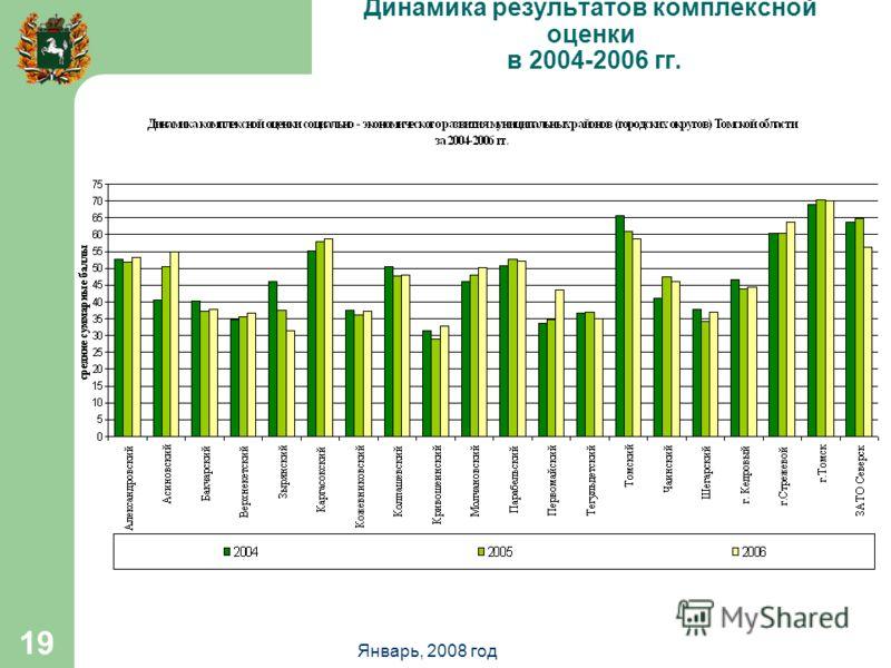 Январь, 2008 год 19 Динамика результатов комплексной оценки в 2004-2006 гг.