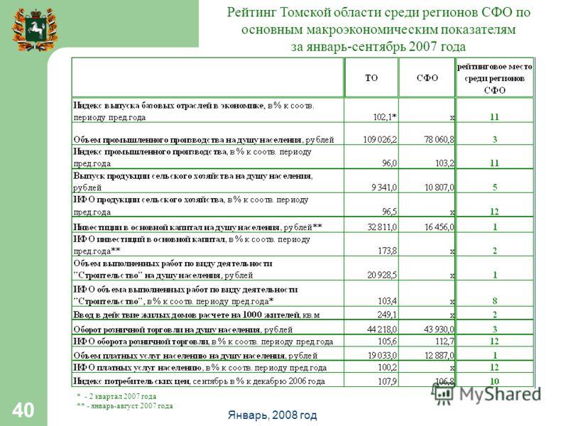 Январь, 2008 год 40 Рейтинг Томской области среди регионов СФО по основным макроэкономическим показателям за январь-сентябрь 2007 года * - 2 квартал 2007 года ** - январь-август 2007 года