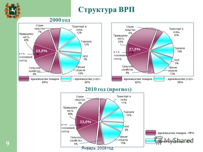 9 Структура ВРП 9 2000 год 2010 год (прогноз) - производство товаров - 55% - производство услуг - 45% - производство товаров - 62% - производство услуг - 38% - производство товаров - 58% - производство услуг - 42% 13,5% 27,5% 23,5% в т.ч. топливный с