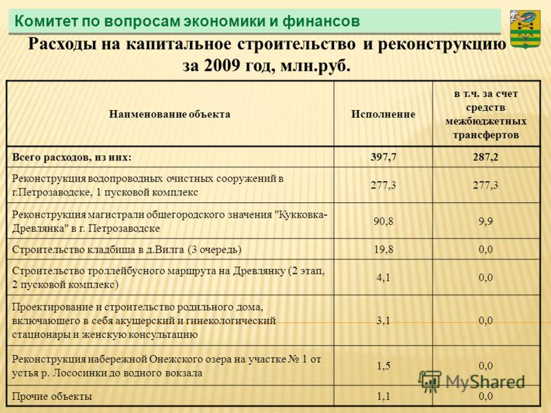 Комитет по вопросам экономики и финансов Расходы на капитальное строительство и реконструкцию за 2009 год, млн.руб. Наименование объектаИсполнение в т.ч. за счет средств межбюджетных трансфертов Всего расходов, из них:397,7287,2 Реконструкция водопро