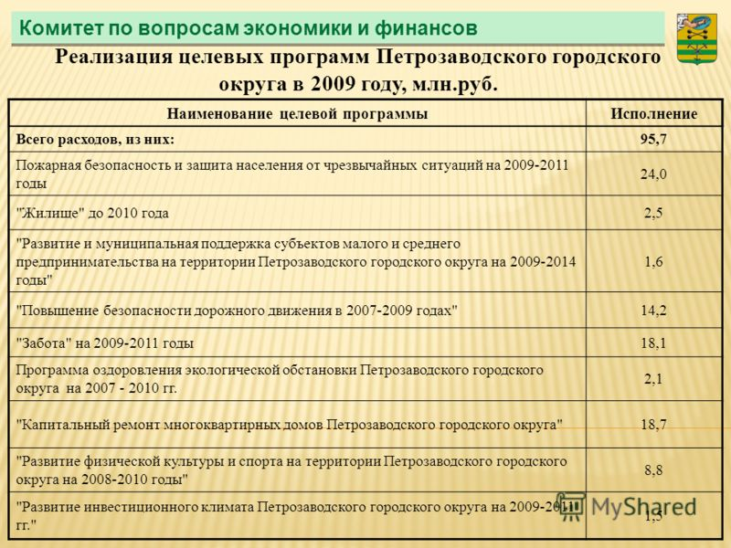 Комитет по вопросам экономики и финансов Реализация целевых программ Петрозаводского городского округа в 2009 году, млн.руб. Наименование целевой программыИсполнение Всего расходов, из них:95,7 Пожарная безопасность и защита населения от чрезвычайных