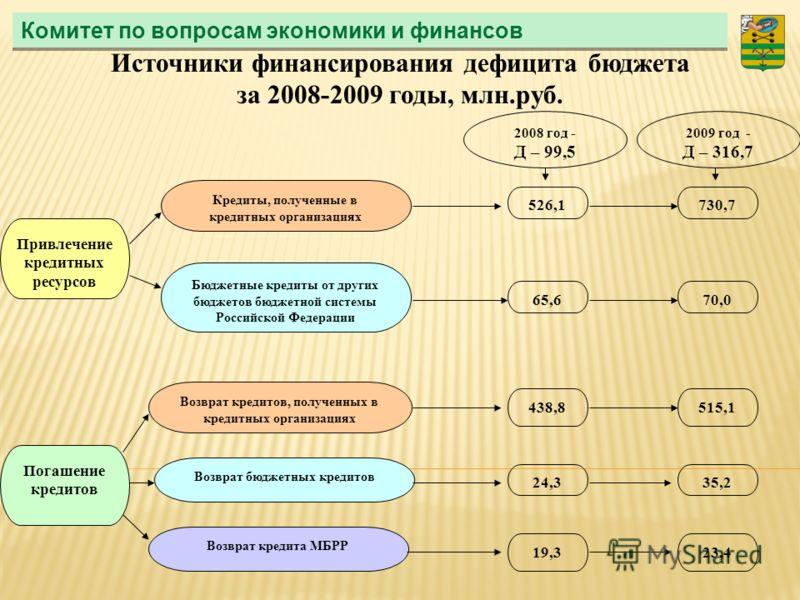 Комитет по вопросам экономики и финансов Источники финансирования дефицита бюджета за 2008-2009 годы, млн.руб. Привлечение кредитных ресурсов Погашение кредитов Кредиты, полученные в кредитных организациях Бюджетные кредиты от других бюджетов бюджетн