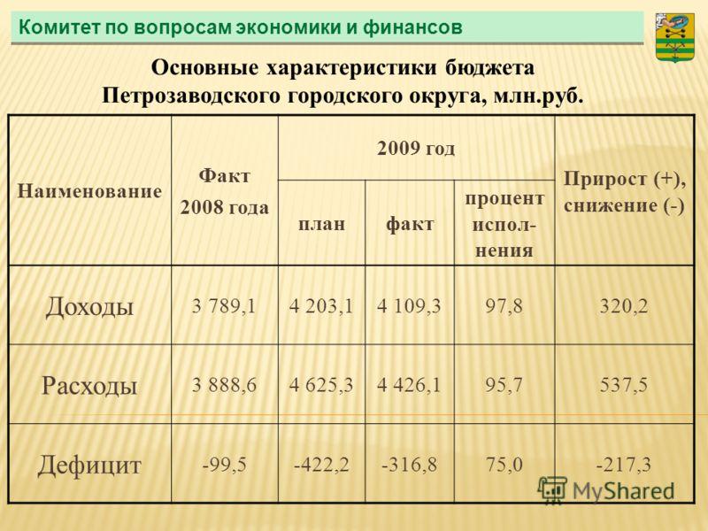 Комитет по вопросам экономики и финансов Наименование Факт 2008 года 2009 год Прирост (+), снижение (-) планфакт процент испол- нения Доходы 3 789,14 203,14 109,397,8320,2 Расходы 3 888,64 625,34 426,195,7537,5 Дефицит -99,5-422,2-316,875,0-217,3 Осн