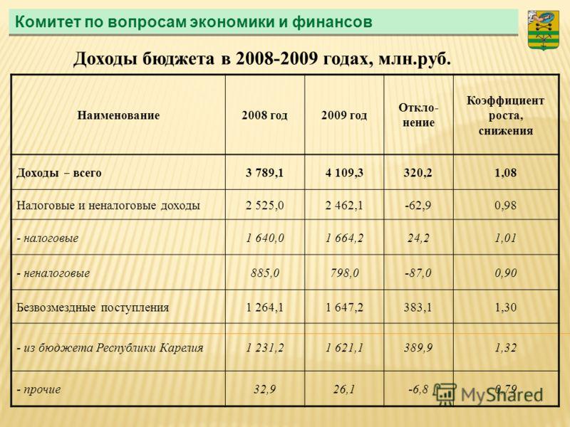 Комитет по вопросам экономики и финансов Доходы бюджета в 2008-2009 годах, млн.руб. Наименование2008 год2009 год Откло- нение Коэффициент роста, снижения Доходы – всего 3 789,14 109,3320,21,08 Налоговые и неналоговые доходы2 525,02 462,1-62,90,98 - н
