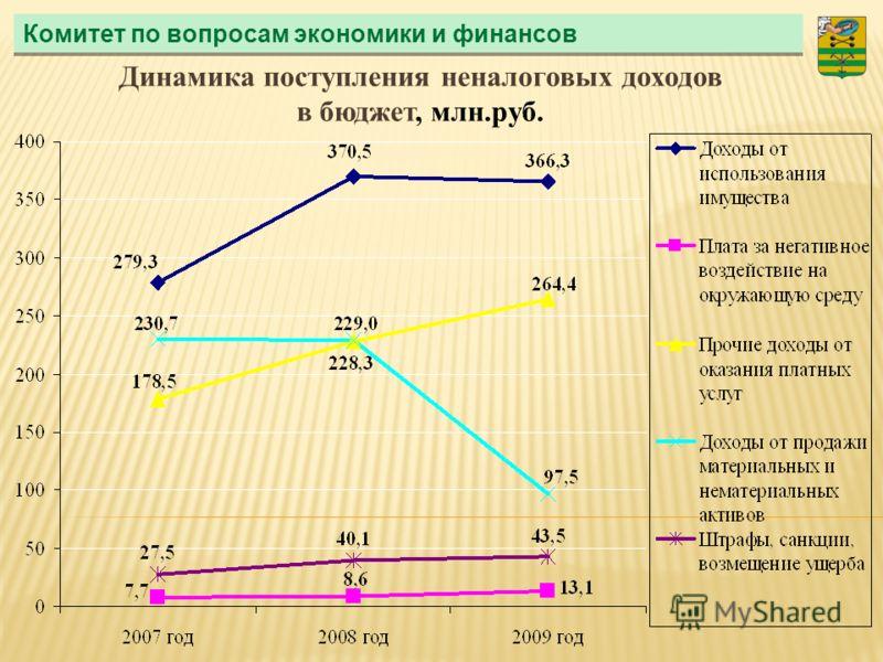Комитет по вопросам экономики и финансов Динамика поступления неналоговых доходов в бюджет, млн.руб.
