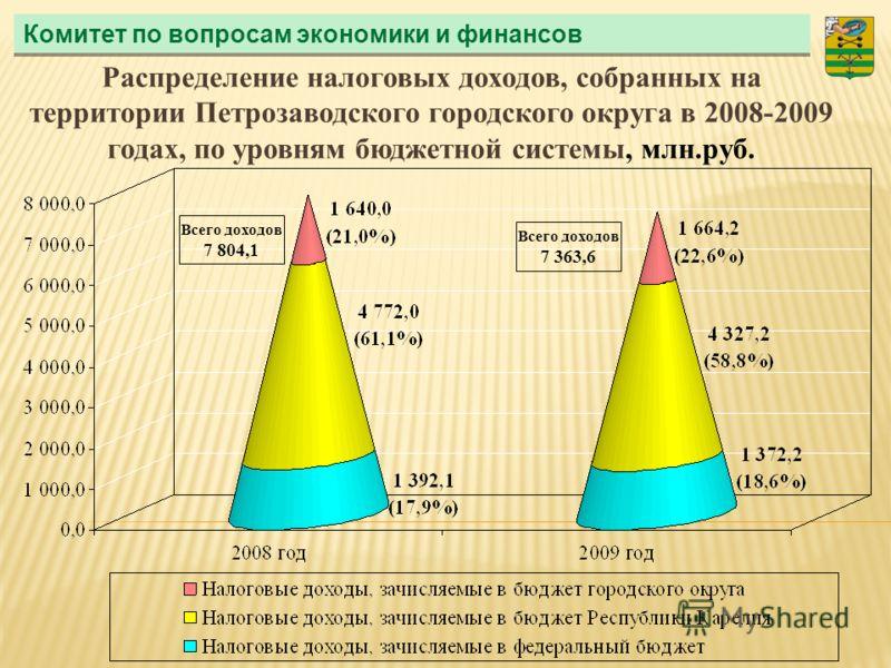 Комитет по вопросам экономики и финансов Распределение налоговых доходов, собранных на территории Петрозаводского городского округа в 2008-2009 годах, по уровням бюджетной системы, млн.руб. Всего доходов 7 804,1 Всего доходов 7 363,6