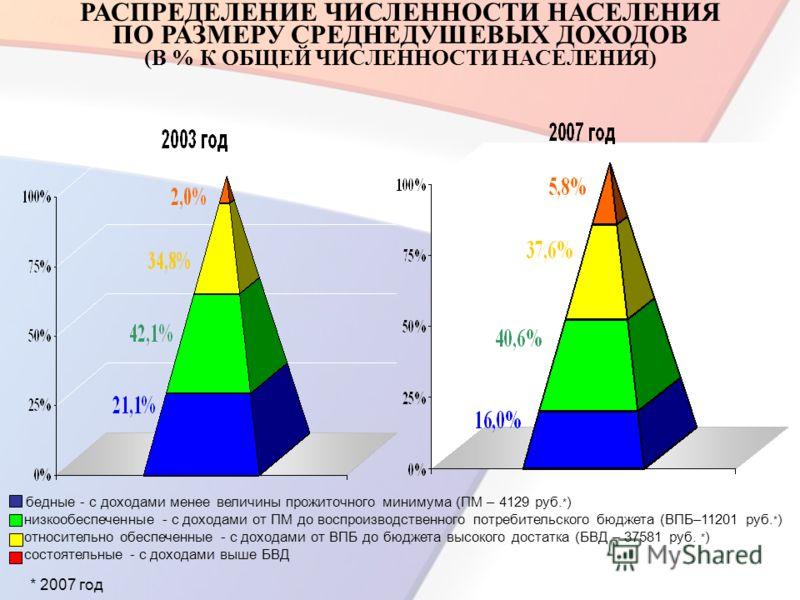РАСПРЕДЕЛЕНИЕ ЧИСЛЕННОСТИ НАСЕЛЕНИЯ ПО РАЗМЕРУ СРЕДНЕДУШЕВЫХ ДОХОДОВ (В % К ОБЩЕЙ ЧИСЛЕННОСТИ НАСЕЛЕНИЯ) бедные - с доходами менее величины прожиточного минимума (ПМ – 4129 руб. * ) низкообеспеченные - с доходами от ПМ до воспроизводственного потреби