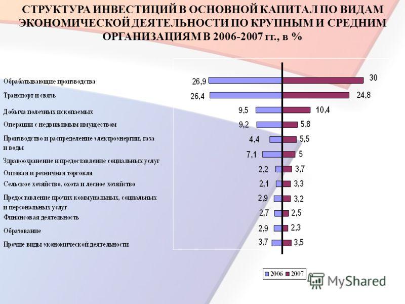 СТРУКТУРА ИНВЕСТИЦИЙ В ОСНОВНОЙ КАПИТАЛ ПО ВИДАМ ЭКОНОМИЧЕСКОЙ ДЕЯТЕЛЬНОСТИ ПО КРУПНЫМ И СРЕДНИМ ОРГАНИЗАЦИЯМ В 2006-2007 гг., в %
