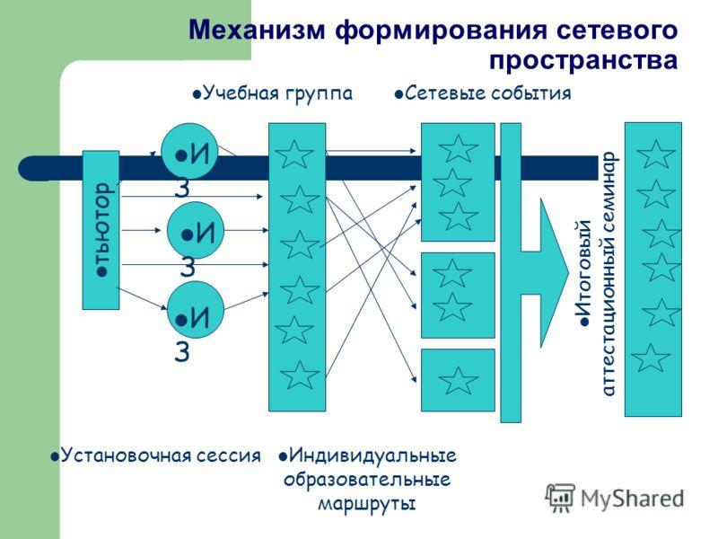 Механизм формирования сетевого пространства тьютор И З Учебная группа Установочная сессия Сетевые события Индивидуальные образовательные маршруты Итоговый аттестационный семинар