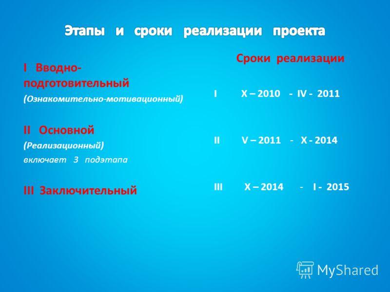 I Вводно- подготовительный (Ознакомительно-мотивационный) II Основной (Реализационный) включает 3 подэтапа III Заключительный Сроки реализации I X – 2010 - IV - 2011 II V – 2011 - X - 2014 III X – 2014 - I - 2015