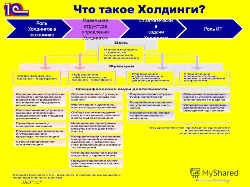 ЗАО 1С4 Что такое Холдинги? Роль Холдингов в экономике Идеальная структура управления Холдингом Стратегически е задачи Холдингов Роль ИТ
