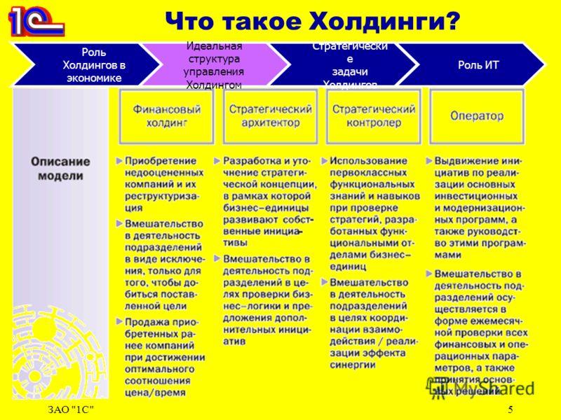 ЗАО 1С5 Что такое Холдинги? Роль Холдингов в экономике Идеальная структура управления Холдингом Стратегически е задачи Холдингов Роль ИТ