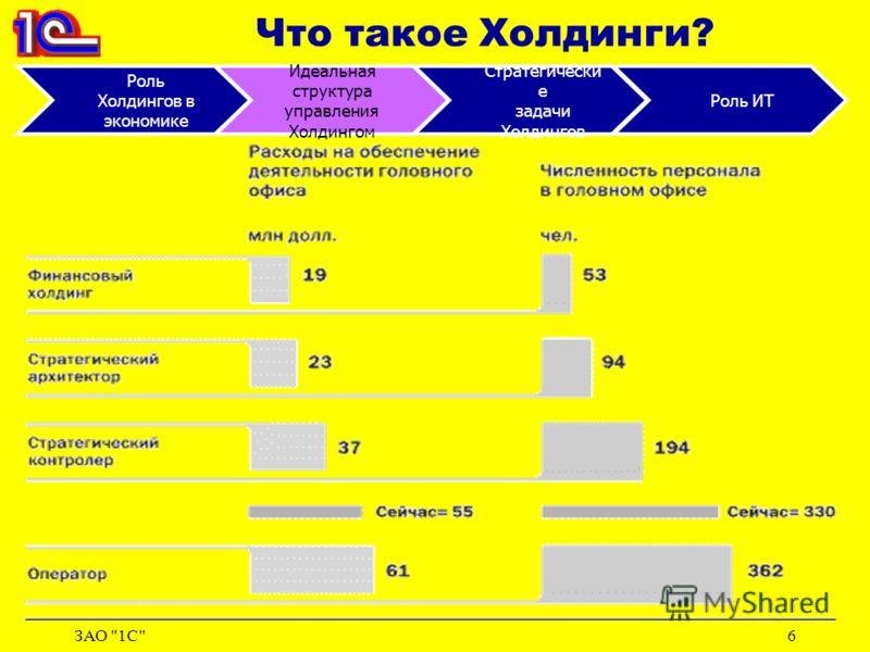ЗАО 1С6 Что такое Холдинги? Роль Холдингов в экономике Идеальная структура управления Холдингом Стратегически е задачи Холдингов Роль ИТ