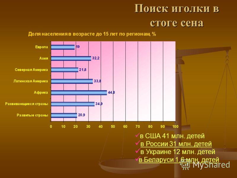 Поиск иголки в стоге сена в США 41 млн. детей в России 31 млн. детей в Украине 12 млн. детей в Беларуси 1,6 млн. детей