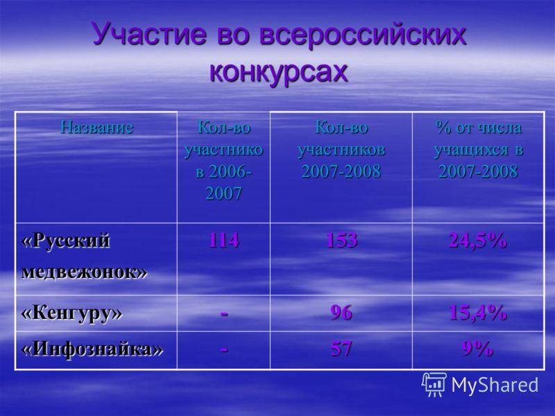 Участие во всероссийских конкурсах Название Кол-во участнико в 2006- 2007 Кол-во участников 2007-2008 % от числа учащихся в 2007-2008 «Русскиймедвежонок»11415324,5% «Кенгуру»-9615,4% «Инфознайка»-579%