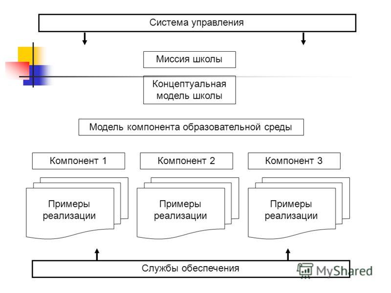 Миссия школы Концептуальная модель школы Модель компонента образовательной среды Компонент 1Компонент 2Компонент 3 Примеры реализации Система управления Службы обеспечения