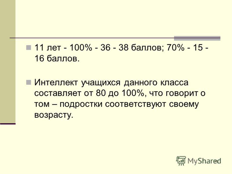 11 лет - 100% - 36 - 38 баллов; 70% - 15 - 16 баллов. Интеллект учащихся данного класса составляет от 80 до 100%, что говорит о том – подростки соответствуют своему возрасту. 15