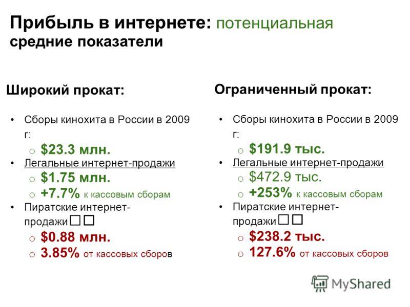 Прибыль в интернете: потенциальная средние показатели Широкий прокат: Сборы кинохита в России в 2009 г: o $23.3 млн. Легальные интернет-продажи o $1.75 млн. o +7.7% к кассовым сборам Пиратские интернет- продажи o $0.88 млн. o 3.85% от кассовых сборов