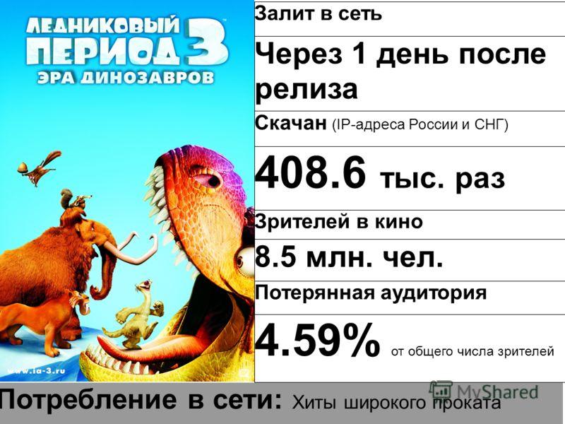 Потребление в сети: Хиты широкого проката Залит в сеть Через 1 день после релиза Скачан (IP-адреса России и СНГ) 408.6 тыс. раз Зрителей в кино 8.5 млн. чел. Потерянная аудитория 4.59% от общего числа зрителей