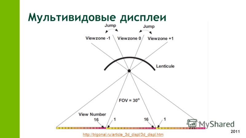 2011 Мультивидовые дисплеи http://trigonal.ru/article_3d_displ/3d_displ.htm