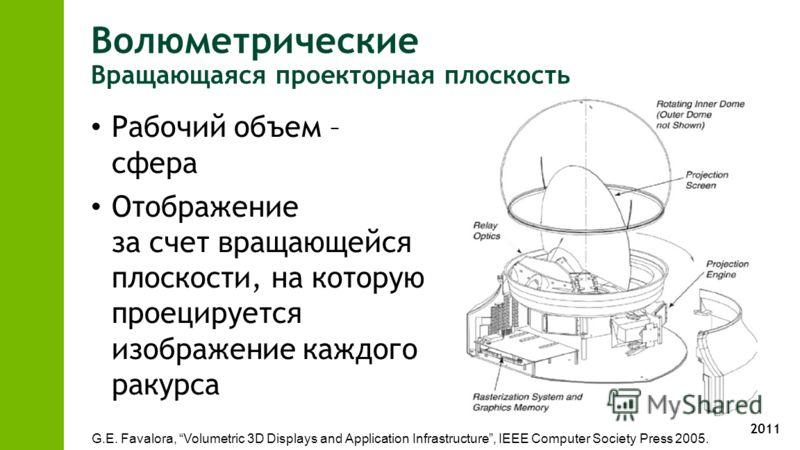2011 Волюметрические Вращающаяся проекторная плоскость Рабочий объем – сфера Отображение за счет вращающейся плоскости, на которую проецируется изображение каждого ракурса G.E. Favalora, Volumetric 3D Displays and Application Infrastructure, IEEE Com