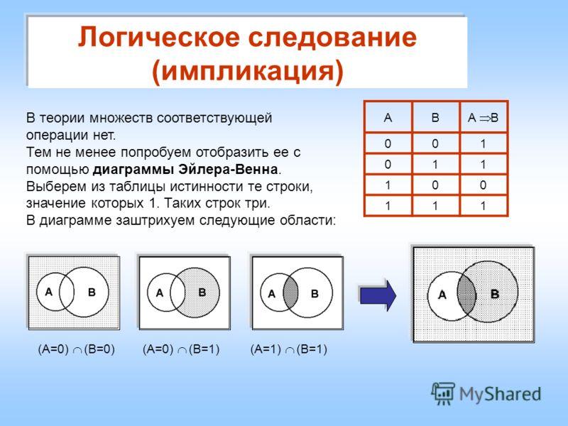 Логическое следование (импликация) АB A B 001 011 100 111 В теории множеств соответствующей операции нет. Тем не менее попробуем отобразить ее с помощью диаграммы Эйлера-Венна. Выберем из таблицы истинности те строки, значение которых 1. Таких строк