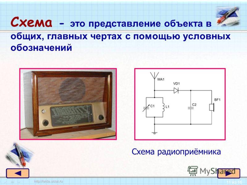 11 из 16 Схема - это представление объекта в общих, главных чертах с помощью условных обозначений Схема радиоприёмника