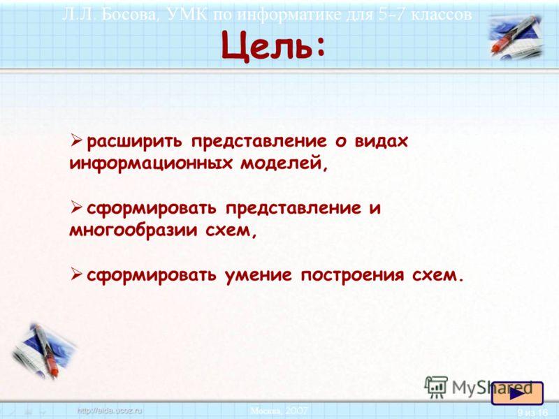 9 из 16 Л.Л. Босова, УМК по информатике для 5-7 классов Москва, 2007 расширить представление о видах информационных моделей, сформировать представление и многообразии схем, сформировать умение построения схем. Цель:
