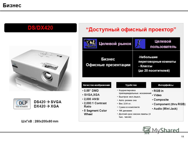 RGB in Video Composite Component (thru RGB) Audio (Mini Jack) Корректировка трапецеидальных искажений Быстрое вкл./выкл. Авто режим сна Вес 2.54 кг. Сумка в комплекте 1W динамик Долгий срок жизни лампы (4 тыс. часов) 0.55 DMD SVGA,XGA 2,000 ANSI 2,00