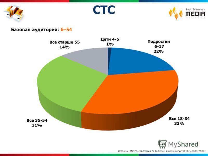 Источник: TNS Россия. Россия, % Audience, январь - август 2011 г., 05:00-29:00. Базовая аудитория: 6–54