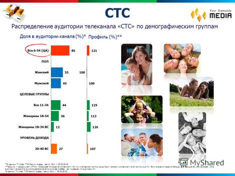 *По данным TV Index TNS Россия: январь - август 2011 г. 05:00-29:00. **Профиль – коэффициент Affinity. Показывает отношение численности той или иной демогр. группы в аудитории канала к численности этой группы в ЦА 4+. Если значения профиля больше 110