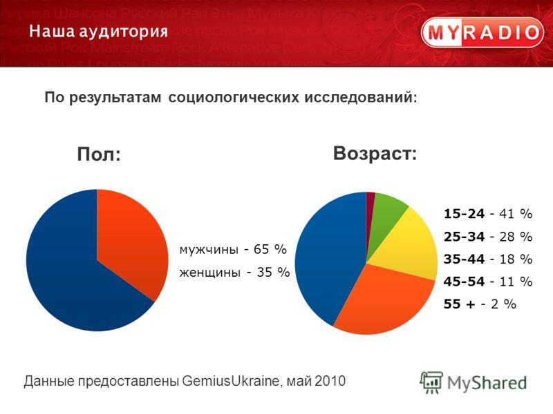 15-24 - 41 % 25-34 - 28 % 35-44 - 18 % 45-54 - 11 % 55 + - 2 % Наша аудитория По результатам социологических исследований : Пол: Возраст: Данные предоставлены GemiusUkraine, май 2010 мужчины - 65 % женщины - 35 %