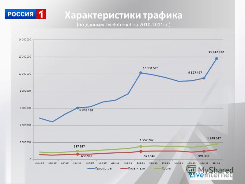 Характеристики трафика (по данным LiveInternet за 2010-2011г.г.)