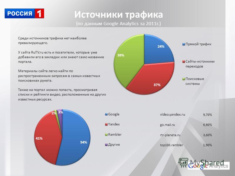 Источники трафика (по данным Google Analytics за 2011г.) video.yandex.ru 9,70% go.mail.ru6,90% rtr-planeta.ru3,60% top100.rambler1,90% Среди источников трафика нет наиболее превалирующего. У сайта RuTV.ru есть и посетители, которые уже добавили его в