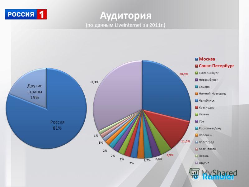 Аудитория (по данным LiveInternet за 2011г.)