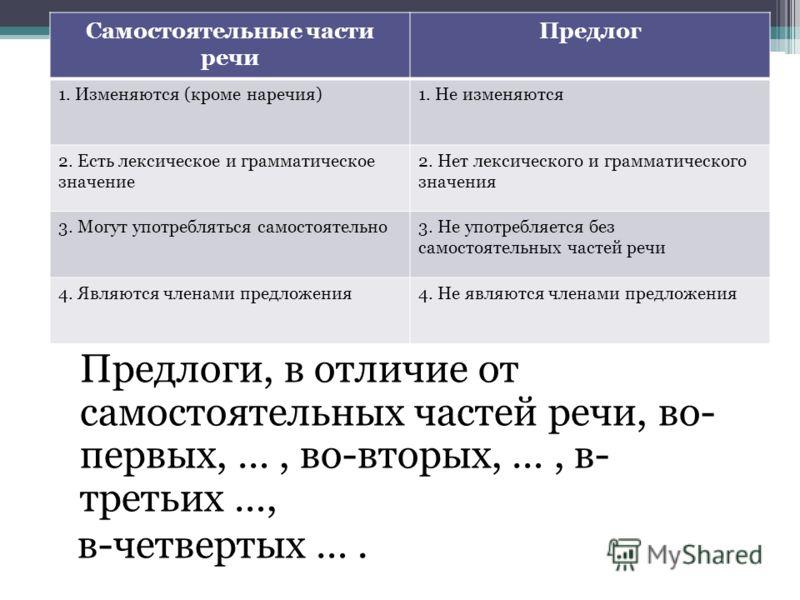 Опираясь на таблицу, запишите предложение Предлоги, в отличие от самостоятельных частей речи, во- первых, …, во-вторых, …, в- третьих …, в-четвертых …. Самостоятельные части речи Предлог 1. Изменяются (кроме наречия)1. Не изменяются 2. Есть лексическ