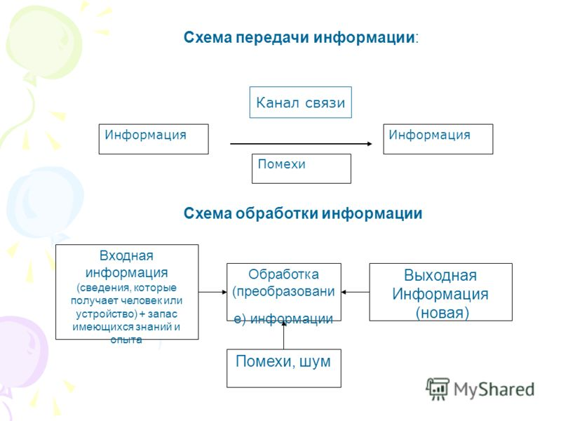 Входная информация (сведения, которые получает человек или устройство) + запас имеющихся знаний и опыта Обработка (преобразовани е) информации Выходная Информация (новая) Помехи, шум Схема передачи информации: Схема обработки информации Информация По