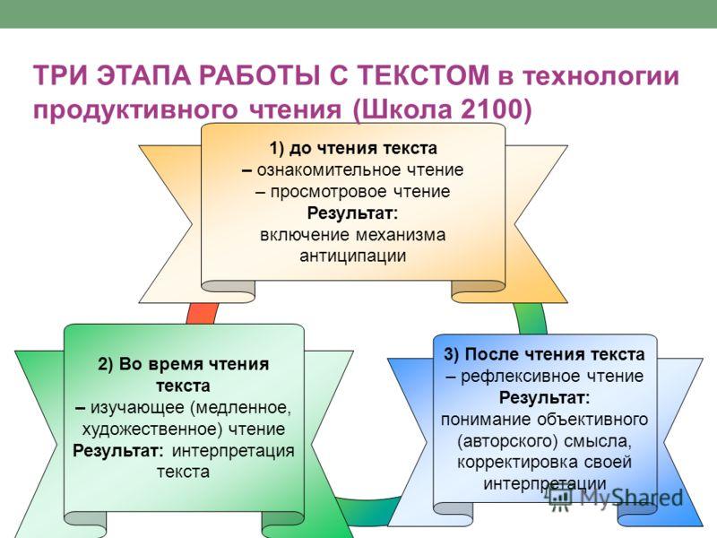 3) После чтения текста – рефлексивное чтение Результат: понимание объективного (авторского) смысла, корректировка своей интерпретации 2) Во время чтения текста – изучающее (медленное, художественное) чтение Результат: интерпретация текста 1) до чтени