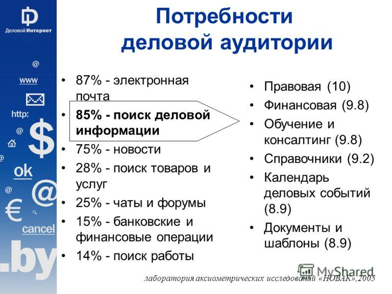 87% - электронная почта 85% - поиск деловой информации 75% - новости 28% - поиск товаров и услуг 25% - чаты и форумы 15% - банковские и финансовые операции 14% - поиск работы Правовая (10) Финансовая (9.8) Обучение и консалтинг (9.8) Справочники (9.2